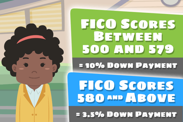 FICO Scores Influence How Much FHA Down Payment Is Required