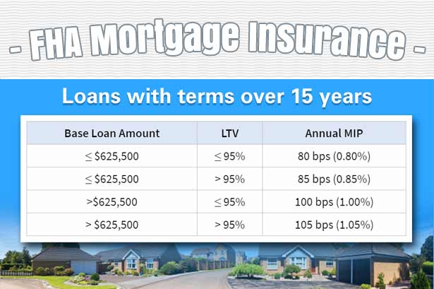 Fha Mortgage Insurance Premiums Mip